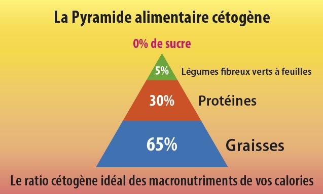 Pyramide Cétogène